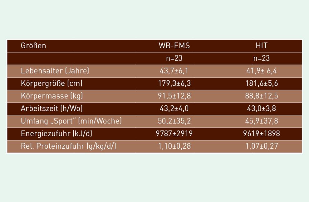 Tabelle 1: Basale Charakteristika der Teilnehmer der HIT- und der WB-EMS-Gruppe