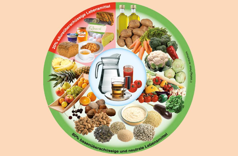 Für einen ausgeglichenen Säure- Basen-Haushalt sollten rund 80 Prozent basenüberschüssige Lebensmittel wie Gemüse, Salat, Obst und glutenfreies Getreide verzehrt werden und nur 20 Prozent säureüberschüssige wie Fleisch, Fisch, Eier, Käse und Milchprodukte.