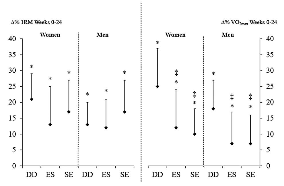 Abbildung 1: Prozentuale Veränderung der Maximalkraft (1 RM) links, prozentuale Veränderung der Ausdauerleistung (VO2max) rechts nach 24 Wochen. DD = Kraft und Ausdauer an separaten Tagen; ES = Ausdauer vor Kraft an einem Tag; SE = Kraft vor Ausdauer an einem Tag