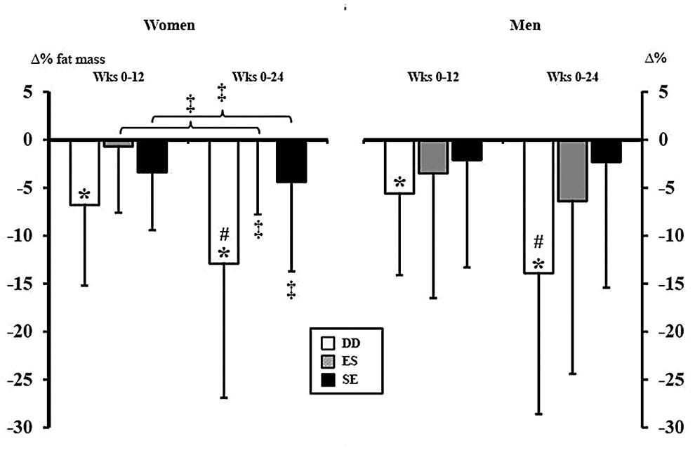Abbildung 2: Die Säulen stellen die prozentuale Veränderung der Fettmasse im Vergleich vor der Intervention dar. Die weißen Säulen stehen für Kraft und Ausdauer an separaten Tagen, die grauen für Ausdauer vor Kraft an einem Tag und die schwarzen Säulen für Kraft vor Ausdauer an einem Tag