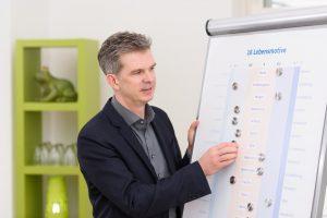Ausbildung zum Motivexperten